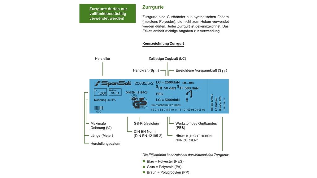 Hier sieht man, wie Zurrgurte gekennzeichnet werden müssen. Die Elemente werden erklärt.
