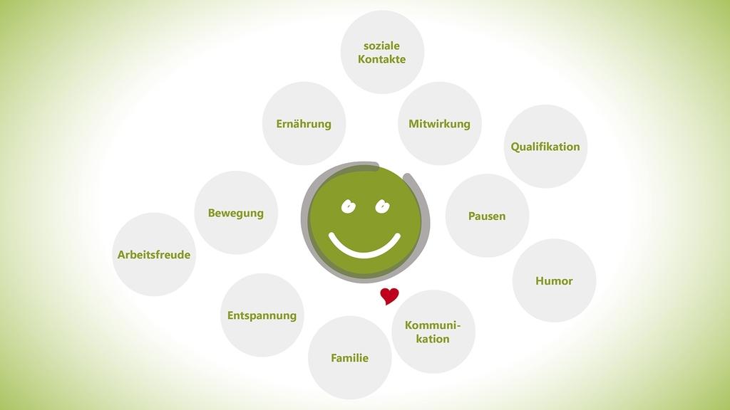 Grafik Positive Faktoren gegen Stress