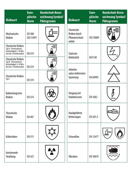 Übersicht zu Handschuhkennzeichnungen