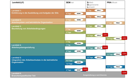 Grafik Ablauf der Ausbildung zurFachkraft für Arbeitssicherheit