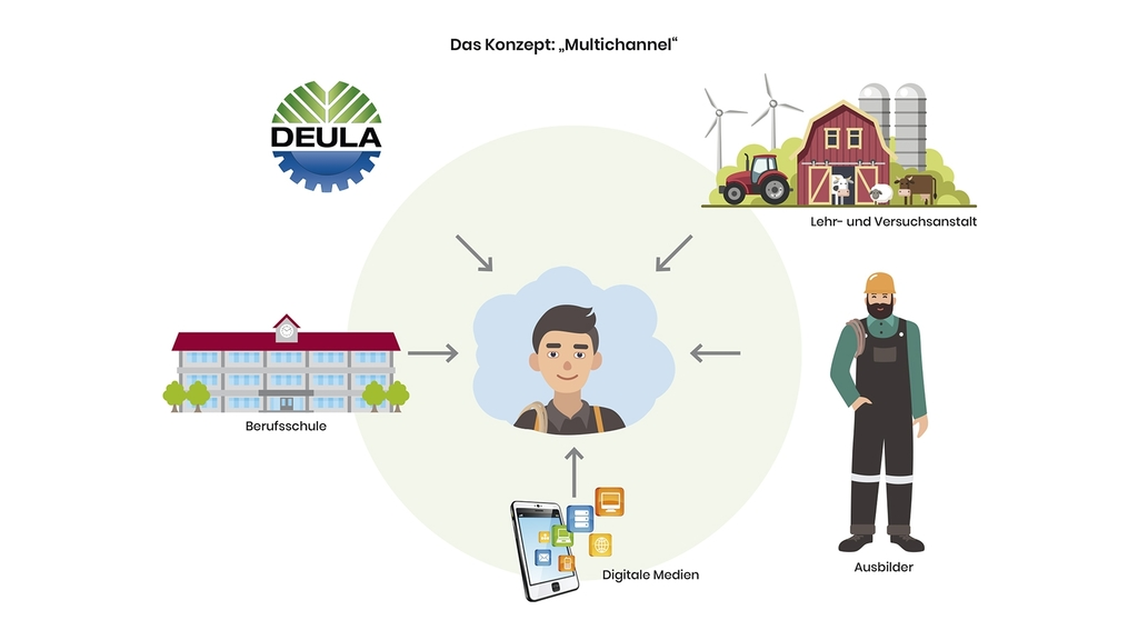 "Grafik Konzept ""Multichannel"" AzubiAktiv - fit for green"