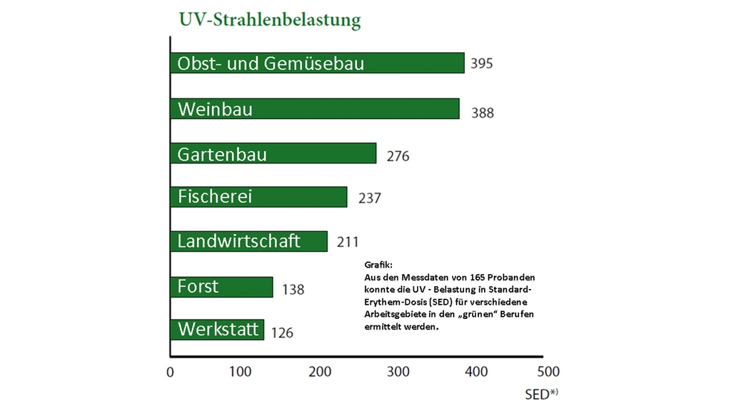 Grafik UV-Strahlenbelastung
